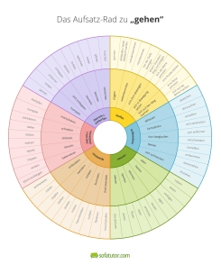 Aufsatz-Rad-Synonyme-zu-gehen